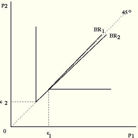 implications of the bertrand model We investigate the welfare effect of union activity in a relatively new oligopoly model, the cournot-bertrand model, where one firm competes in output (a la cournot) and the other firm competes in price (a la bertrand).